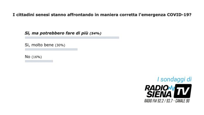 La novità: ecco i sondaggi di RadioSienaTv